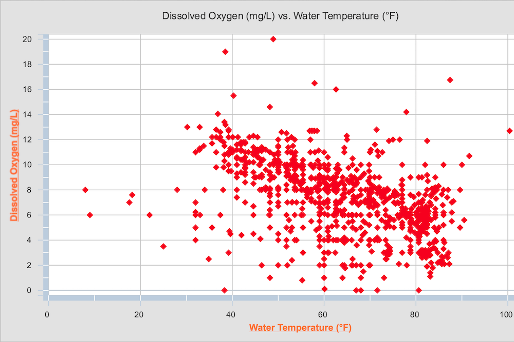 Scatter plot graph showing relationship between dissolved oxygen and water temperature.